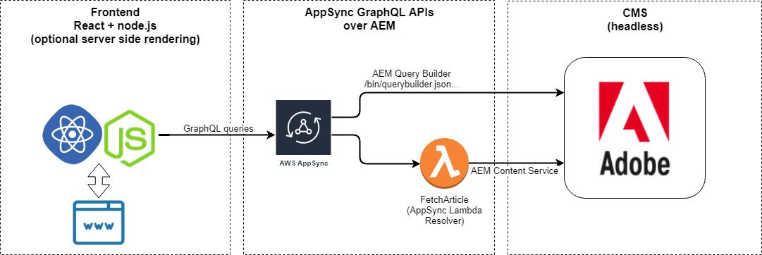 Building a GraphQL content API to consume AEM content | Kornel on
